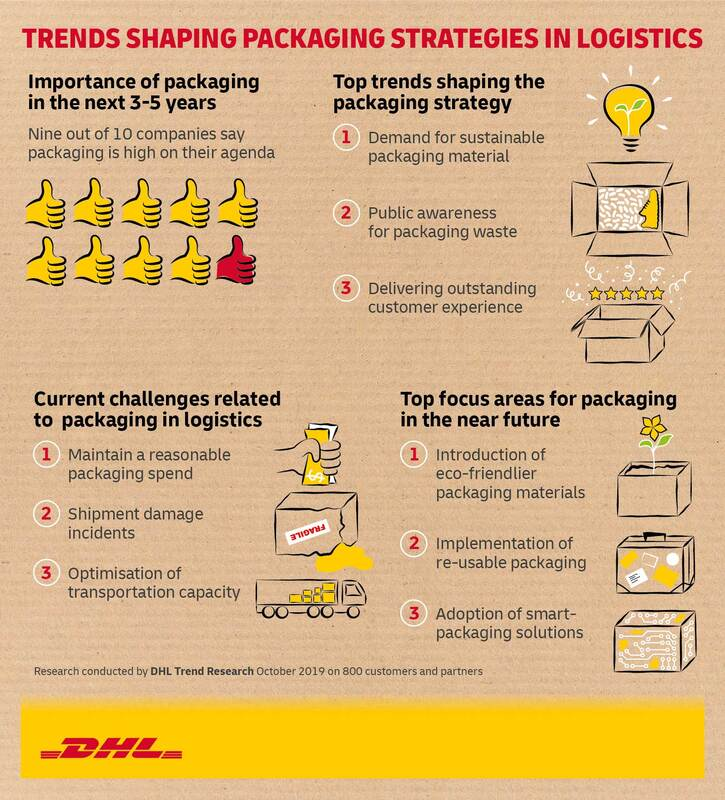 Raport Rethinking Packaging: DHL Trend Report
